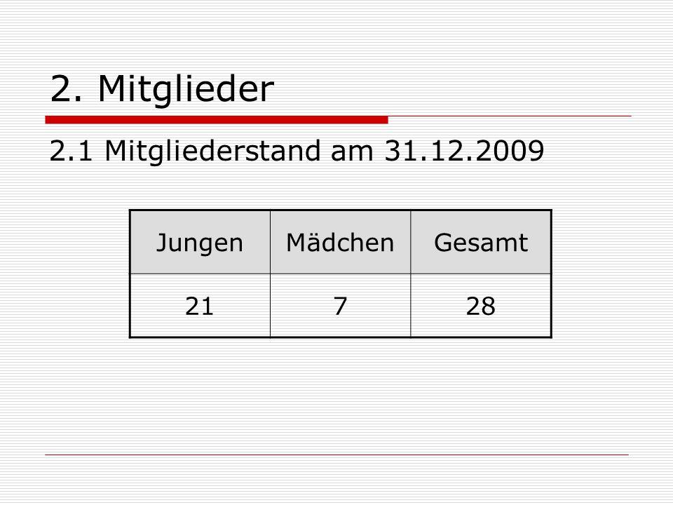 2. Mitglieder 2.1 Mitgliederstand am 31.12.2009 JungenMädchenGesamt 21728