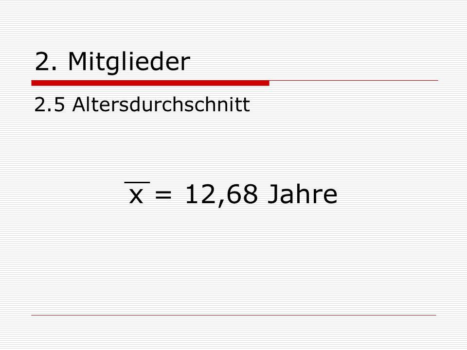2. Mitglieder 2.5 Altersdurchschnitt x = 12,68 Jahre