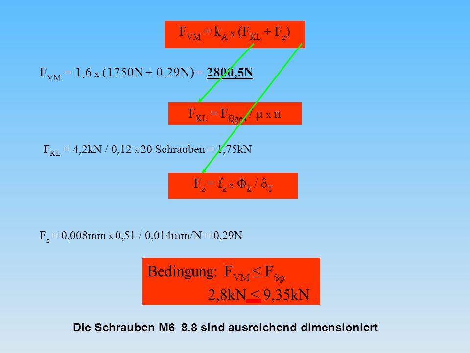 F VM = 1,6 x (1750N + 0,29N) = 2800,5N F VM = k A x (F KL + F z ) F KL = F Qges / μ x n F z = f z x Φ k / δ T F KL = 4,2kN / 0,12 x 20 Schrauben = 1,7