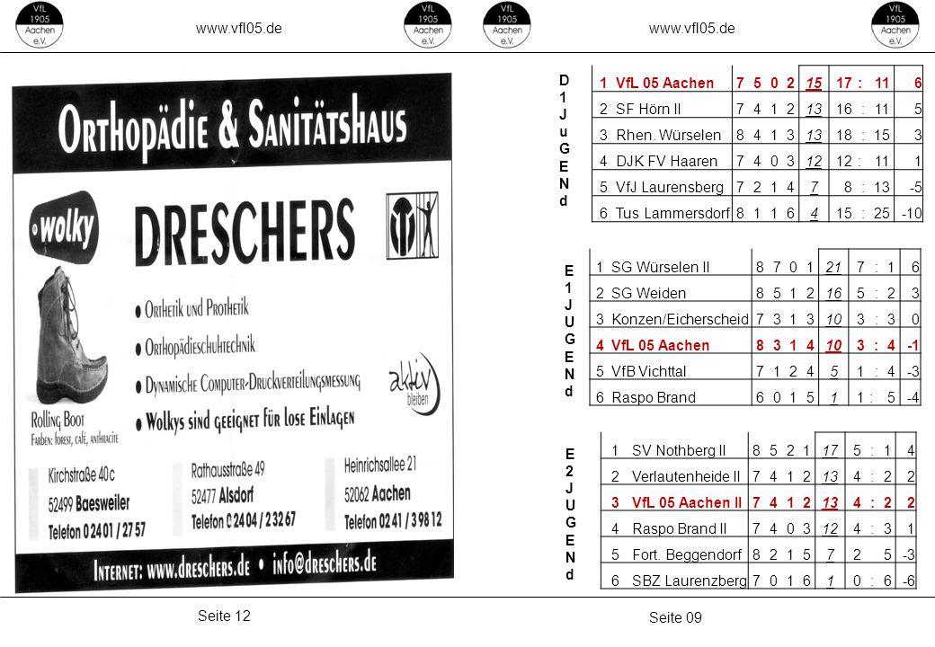 www.vfl05.de Seite 09 Seite 12 D1JuGENdD1JuGENd E1JUGENdE1JUGENd E2JUGENdE2JUGENd 1VfL 05 Aachen75021517 :116 2SF Hörn II74121316 :115 3Rhen. Würselen