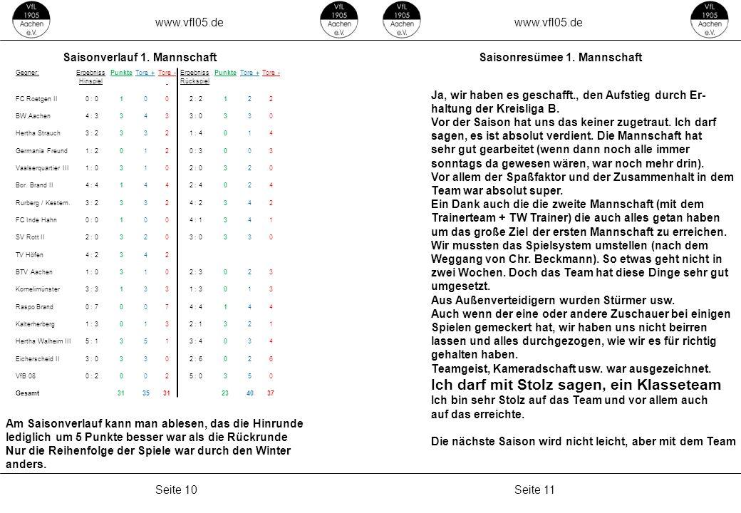 www.vfl05.de Seite 11Seite 10 ZEICHENERKLÄRUNG Erzeugt: 04.05.2011 04:33 Gegner:ErgebnissPunkteTore +Tore -ErgebnissPunkteTore +Tore - Hinspiel Rücksp