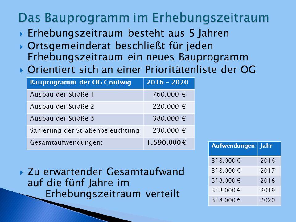 Kosten = Anteil Gemeinde + Anteil Beiträge  Gemeindeanteil entspricht dem Verkehrsaufkommen, das nicht den Beitragsschuldnern zuzurechnen ist  Beträgt mindestens 20 %  Wird vom Ortsgemeinderat beschlossen und in die Ausbaubeitragssatzung aufgenommen  Grenzen im Rahmen der Rechtsprechung JahrBeitragsfähige Aufwendungen Gemeinde- anteil 35% Verbleibender umlagefähiger Aufwand 65% 2016318.000 €111.300 €206.700 € 2017318.000 €111.300 €206.700 € 2018318.000 €111.300 €206.700 € 2019318.000 €111.300 €206.700 € 2020318.000 €111.300 €206.700 €