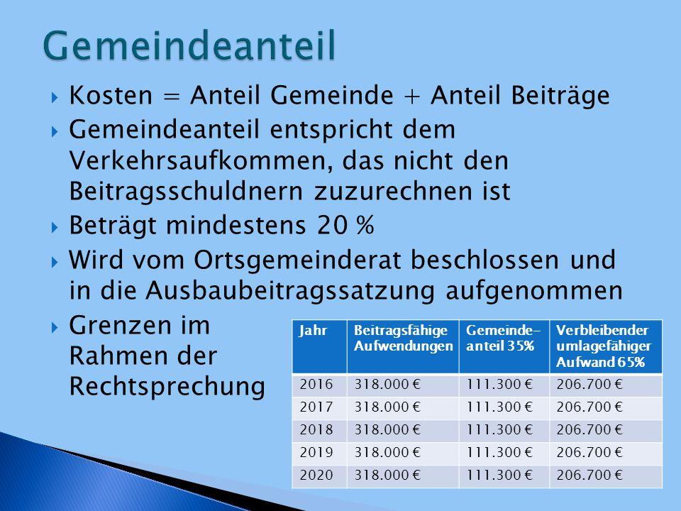  Gemeinde ist verpflichtet die Kosten auf die Grundstückseigentümer nach den Regelungen des KAG umzulegen  Zur Errechnung des Beitragssatzes wird der verbleibende umlagefähige Aufwand durch die Gesamtanzahl der Beitragsfläche in der Abrechnungseinheit geteilt  Beitragsfläche der OG Contwig (geschätzt): 1.000.000 qm JahrVerbleibender umlagefähiger Aufwand Beitragsfläche gesamt (geschätzt) Beitragssatz 2016206.700 € 1 Mio.