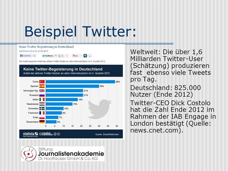 Beispiel Twitter: Weltweit: Die über 1,6 Milliarden Twitter-User (Schätzung) produzieren fast ebenso viele Tweets pro Tag.