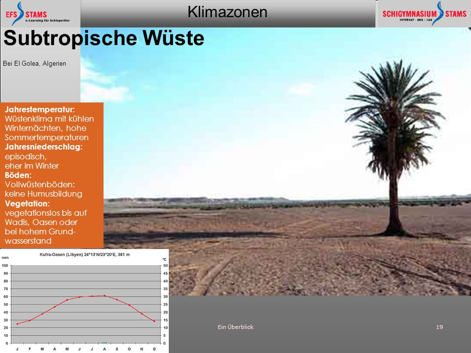 Klimazonen Ein Überblick19 Subtropische Wüste Bei El Golea, Algerien Jahrestemperatur: Wüstenklima mit kühlen Winternächten, hohe Sommertemperaturen J