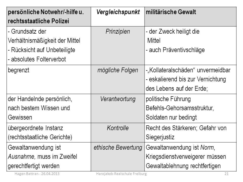 Hagen Battran - 26.04.2013Hansjakob-Realschule Freiburg21 persönliche Notwehr/-hilfe u. rechtsstaatliche Polizei Vergleichspunkt militärische Gewalt -