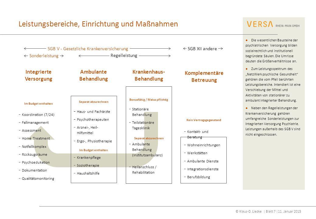 © Klaus-D. Liedke | Blatt 7 |11. Januar 2015 Komplementäre Betreuung Ambulante Behandlung Integrierte Versorgung  Koordination (7/24)  Fallmanagemen