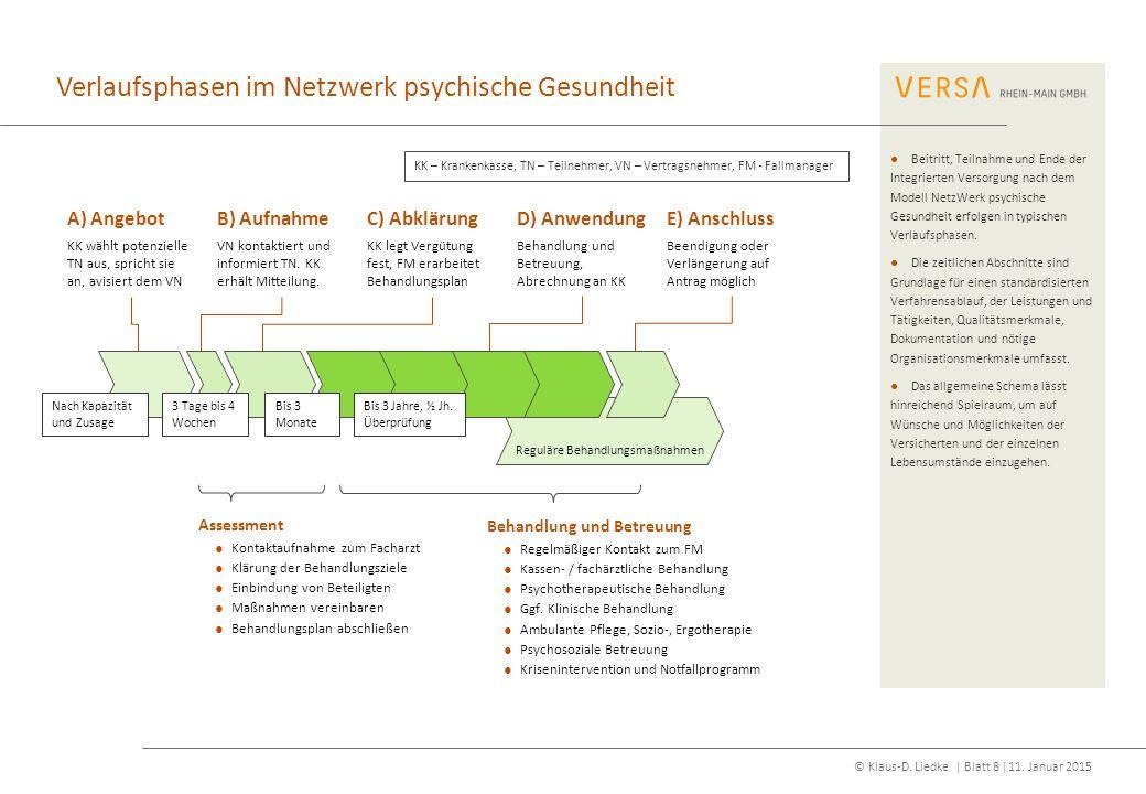 © Klaus-D. Liedke | Blatt 8 |11. Januar 2015 Verlaufsphasen im Netzwerk psychische Gesundheit Reguläre Behandlungsmaßnahmen B) Aufnahme VN kontaktiert