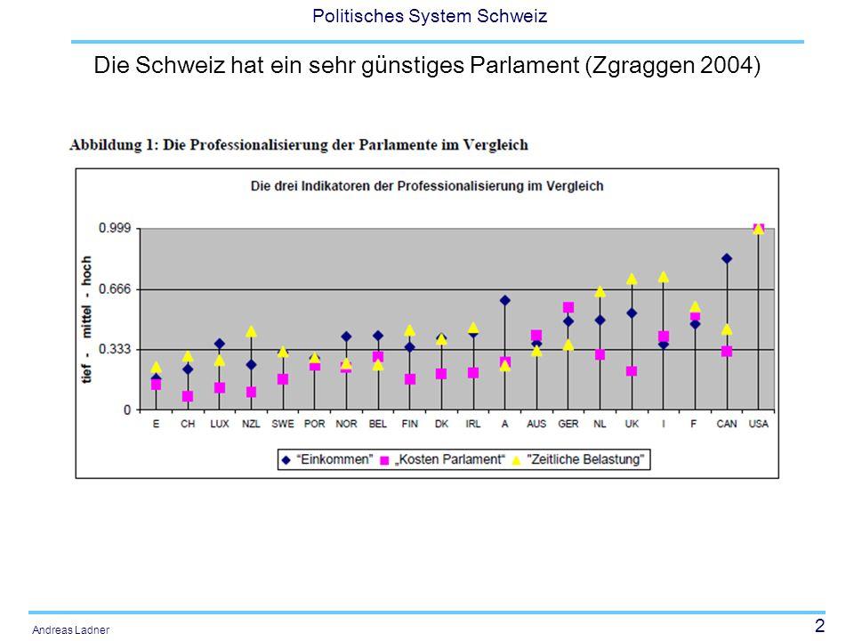 53 Politisches System Schweiz Andreas Ladner Entschädigung (Parlamentsressourcengesetz) Die Ratsmitglieder erhalten für die Vorbereitung der Ratsarbeit ein Jahreseinkommen von 24 000 Franken.