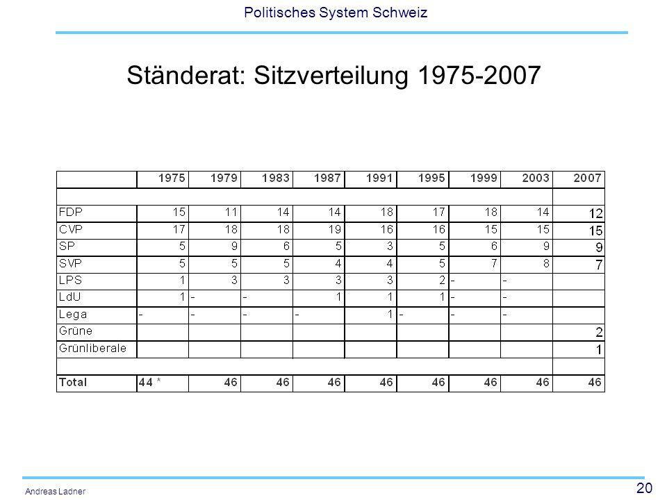 20 Politisches System Schweiz Andreas Ladner Ständerat: Sitzverteilung 1975-2007