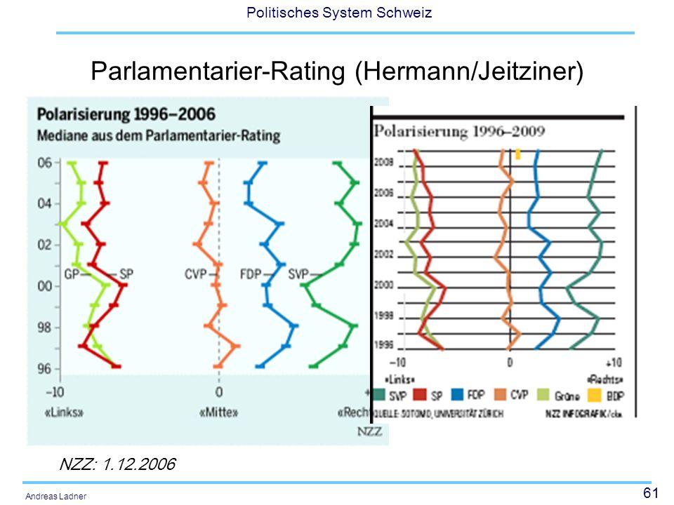 61 Politisches System Schweiz Andreas Ladner Parlamentarier-Rating (Hermann/Jeitziner) NZZ: 1.12.2006