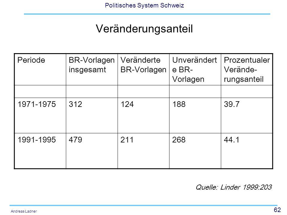 62 Politisches System Schweiz Andreas Ladner Veränderungsanteil PeriodeBR-Vorlagen insgesamt Veränderte BR-Vorlagen Unverändert e BR- Vorlagen Prozentualer Verände- rungsanteil 1971-197531212418839.7 1991-199547921126844.1 Quelle: Linder 1999:203