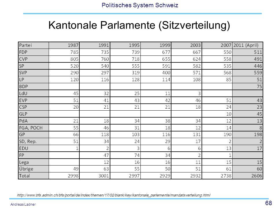 68 Politisches System Schweiz Andreas Ladner Kantonale Parlamente (Sitzverteilung) http://www.bfs.admin.ch/bfs/portal/de/index/themen/17/02/blank/key/kantonale_parlemente/mandatsverteilung.html