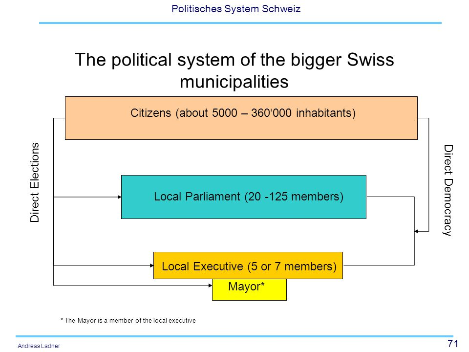 71 Politisches System Schweiz Andreas Ladner The political system of the bigger Swiss municipalities Citizens (about 5000 – 360'000 inhabitants) Local Parliament (20 -125 members) Local Executive (5 or 7 members) Mayor* Direct Elections Direct Democracy * The Mayor is a member of the local executive