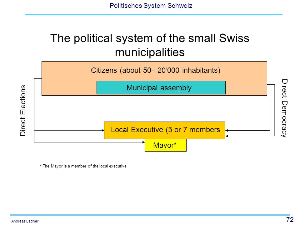 72 Politisches System Schweiz Andreas Ladner The political system of the small Swiss municipalities Citizens (about 50– 20'000 inhabitants) Municipal assembly Local Executive (5 or 7 members Mayor* Direct Elections Direct Democracy * The Mayor is a member of the local executive