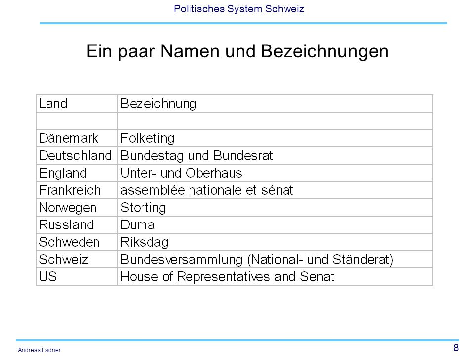 9 Politisches System Schweiz Andreas Ladner Parlamentsstrukturen im Vergleich (Lijphart 1999)