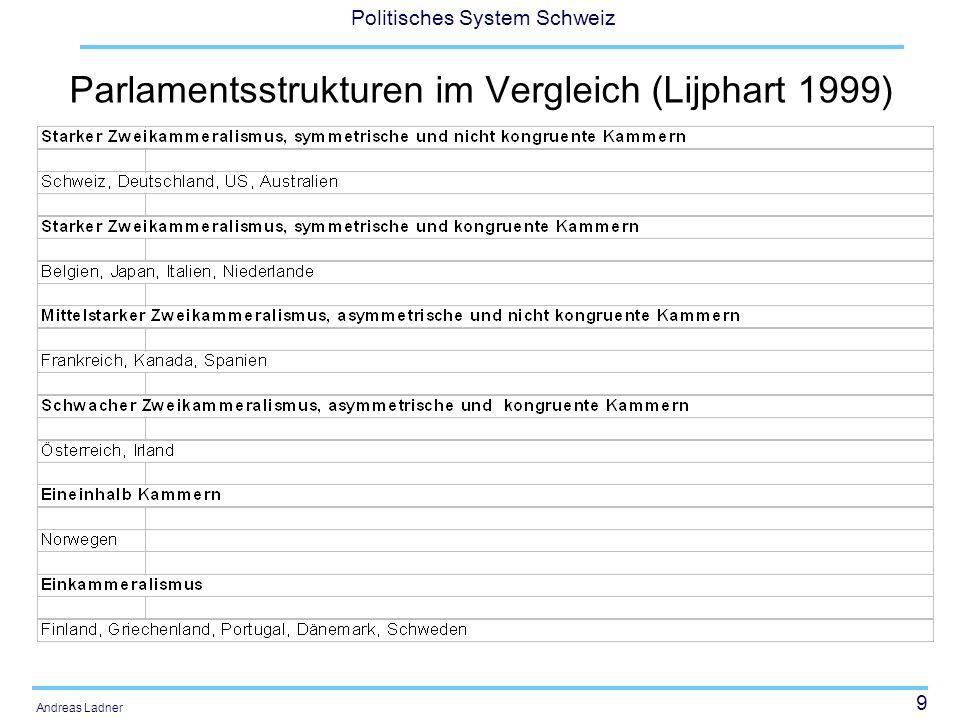 60 Politisches System Schweiz Andreas Ladner Parlamentarier-Rating (Hermann/Jeitziner) NZZ: 1.12.2006