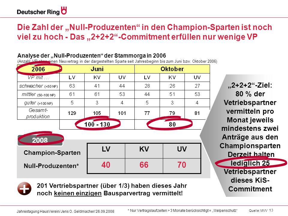 """13 Jahrestagung HausVerein/ Jens O. Geldmacher/ 26.09.2008 Die Zahl der """"Null-Produzenten"""" in den Champion-Sparten ist noch viel zu hoch - Das """"2+2+2"""""""