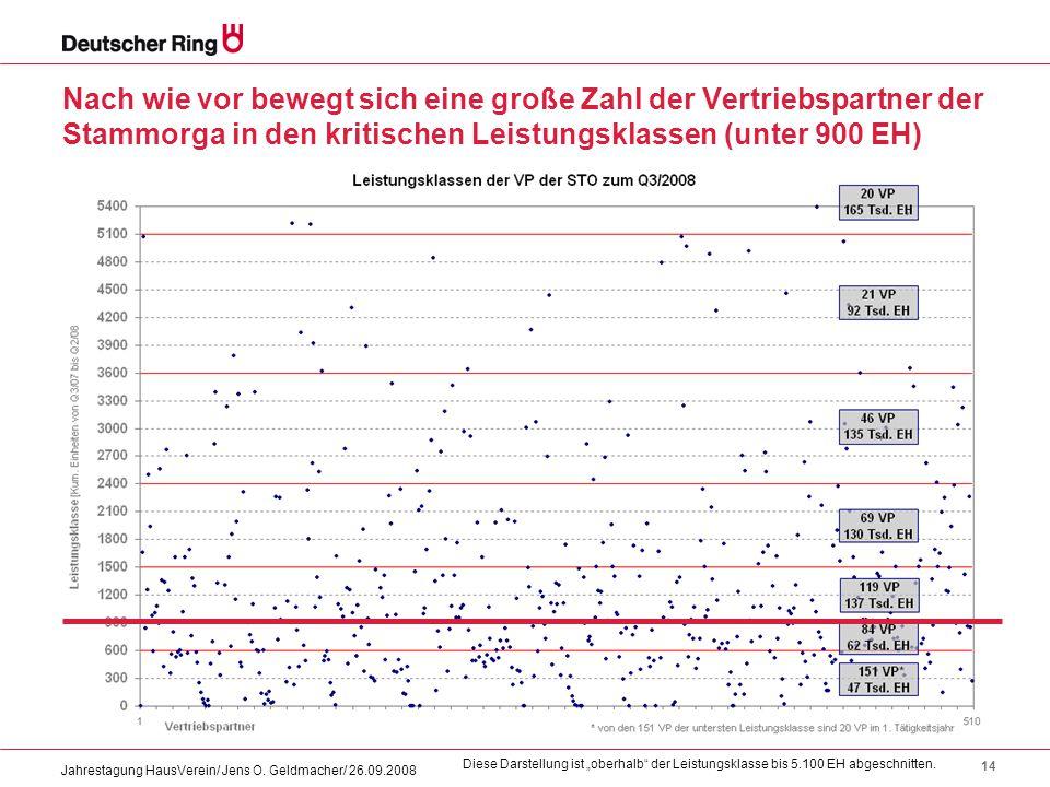 14 Jahrestagung HausVerein/ Jens O. Geldmacher/ 26.09.2008 Nach wie vor bewegt sich eine große Zahl der Vertriebspartner der Stammorga in den kritisch