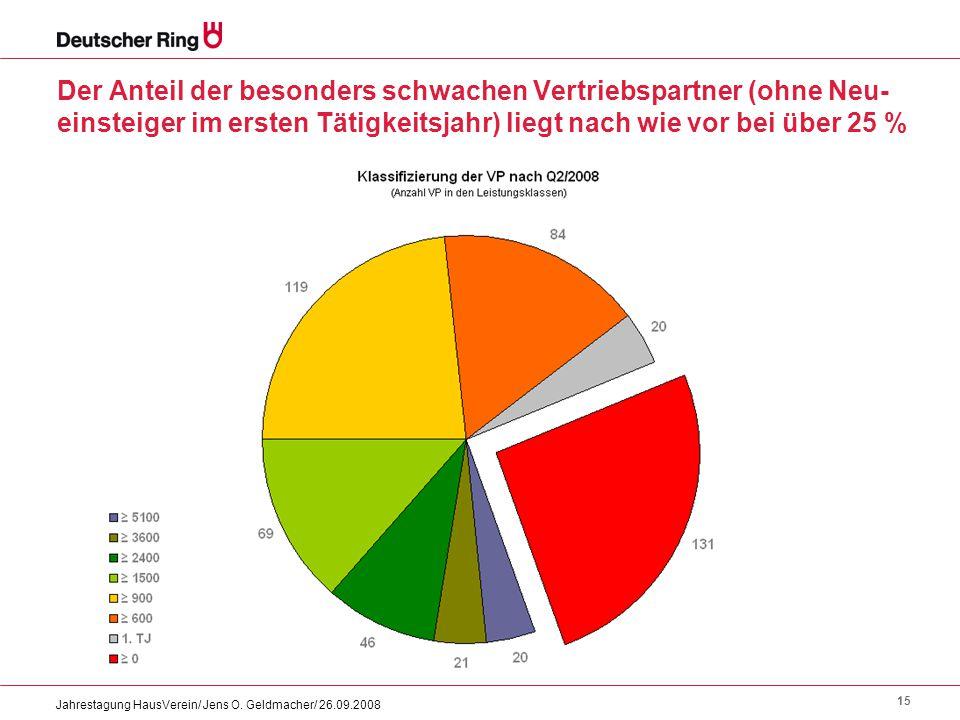 15 Jahrestagung HausVerein/ Jens O. Geldmacher/ 26.09.2008 Der Anteil der besonders schwachen Vertriebspartner (ohne Neu- einsteiger im ersten Tätigke