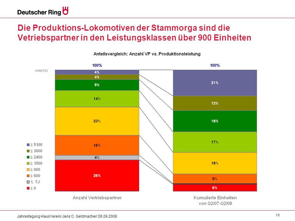 16 Jahrestagung HausVerein/ Jens O. Geldmacher/ 26.09.2008 Die Produktions-Lokomotiven der Stammorga sind die Vetriebspartner in den Leistungsklassen