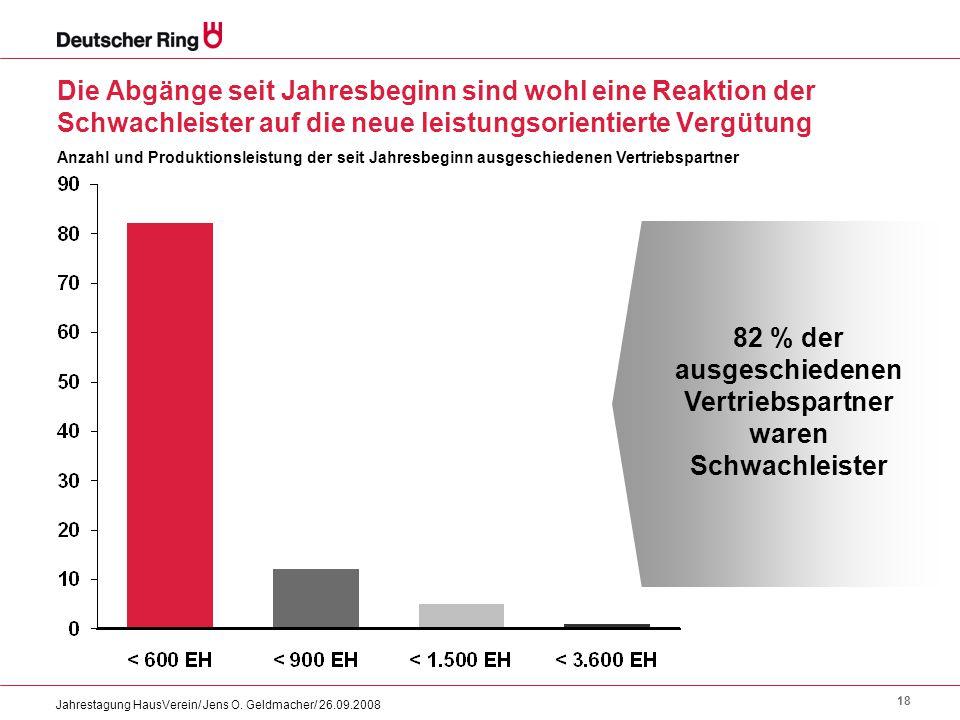 18 Jahrestagung HausVerein/ Jens O. Geldmacher/ 26.09.2008 Die Abgänge seit Jahresbeginn sind wohl eine Reaktion der Schwachleister auf die neue leist