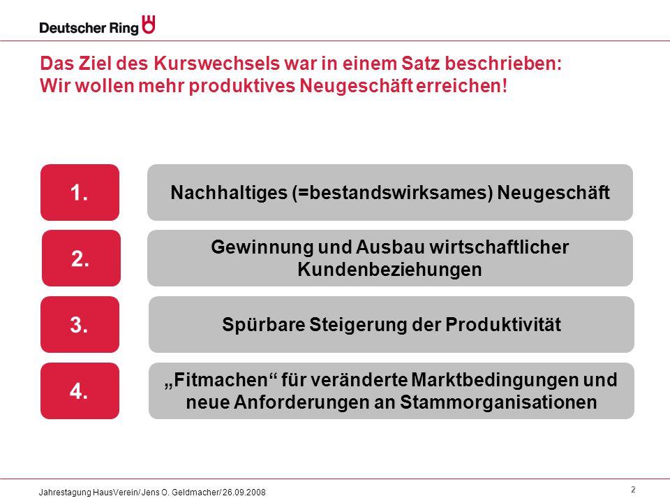2 Jahrestagung HausVerein/ Jens O. Geldmacher/ 26.09.2008 Das Ziel des Kurswechsels war in einem Satz beschrieben: Wir wollen mehr produktives Neugesc