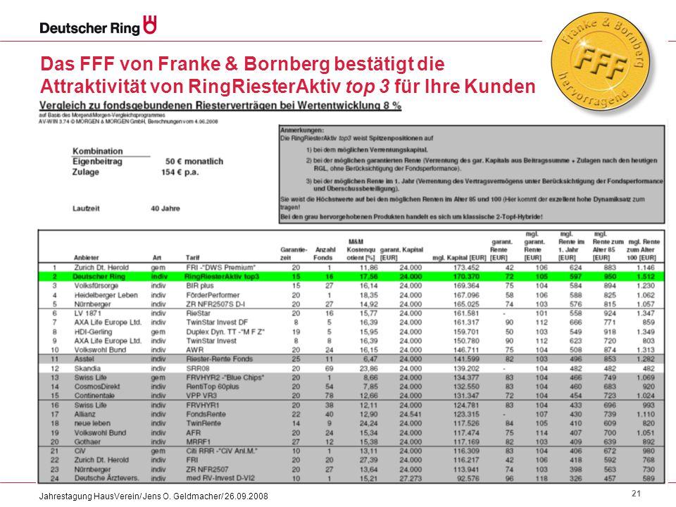 21 Jahrestagung HausVerein/ Jens O. Geldmacher/ 26.09.2008 Das FFF von Franke & Bornberg bestätigt die Attraktivität von RingRiesterAktiv top 3 für Ih