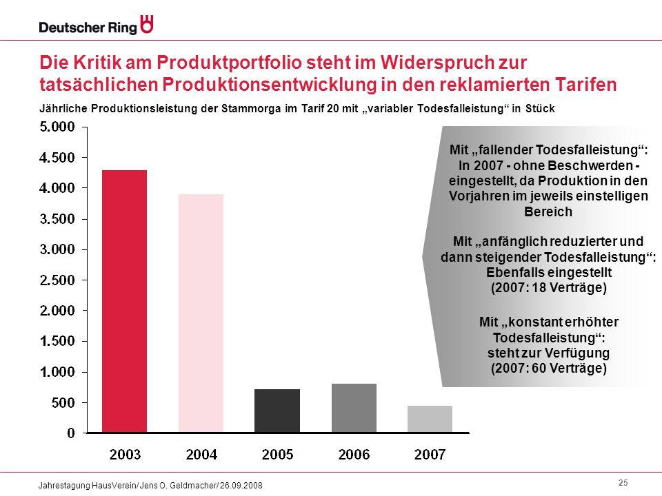 25 Jahrestagung HausVerein/ Jens O. Geldmacher/ 26.09.2008 Die Kritik am Produktportfolio steht im Widerspruch zur tatsächlichen Produktionsentwicklun