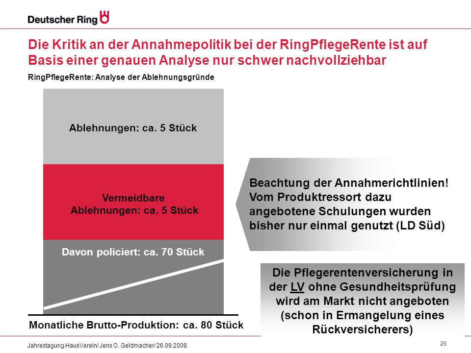 26 Jahrestagung HausVerein/ Jens O. Geldmacher/ 26.09.2008 Die Kritik an der Annahmepolitik bei der RingPflegeRente ist auf Basis einer genauen Analys