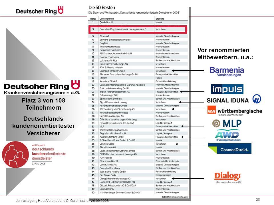 28 Jahrestagung HausVerein/ Jens O. Geldmacher/ 26.09.2008 Platz 3 von 108 Teilnehmern Deutschlands kundenorientiertester Versicherer Vor renommierten