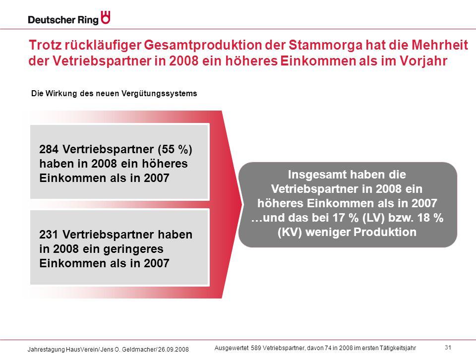 31 Jahrestagung HausVerein/ Jens O. Geldmacher/ 26.09.2008 Trotz rückläufiger Gesamtproduktion der Stammorga hat die Mehrheit der Vetriebspartner in 2
