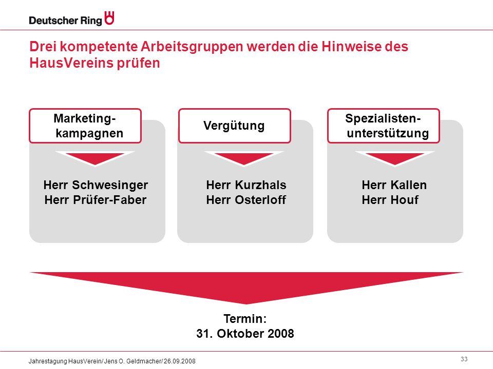 33 Jahrestagung HausVerein/ Jens O. Geldmacher/ 26.09.2008 Drei kompetente Arbeitsgruppen werden die Hinweise des HausVereins prüfen Marketing- kampag