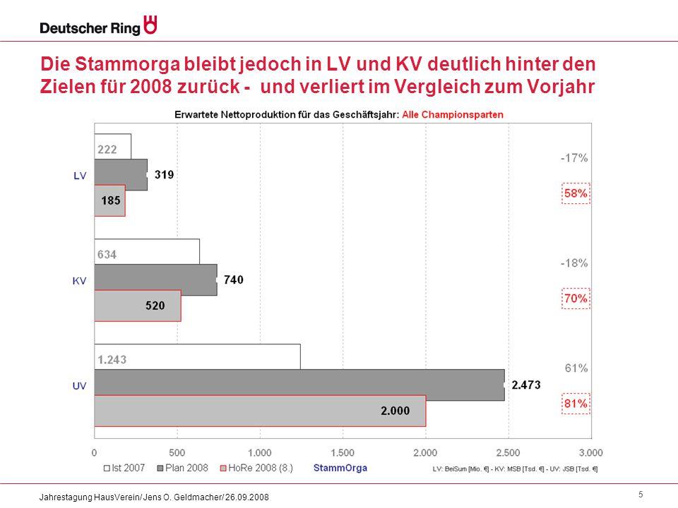 5 Jahrestagung HausVerein/ Jens O. Geldmacher/ 26.09.2008 Die Stammorga bleibt jedoch in LV und KV deutlich hinter den Zielen für 2008 zurück - und ve