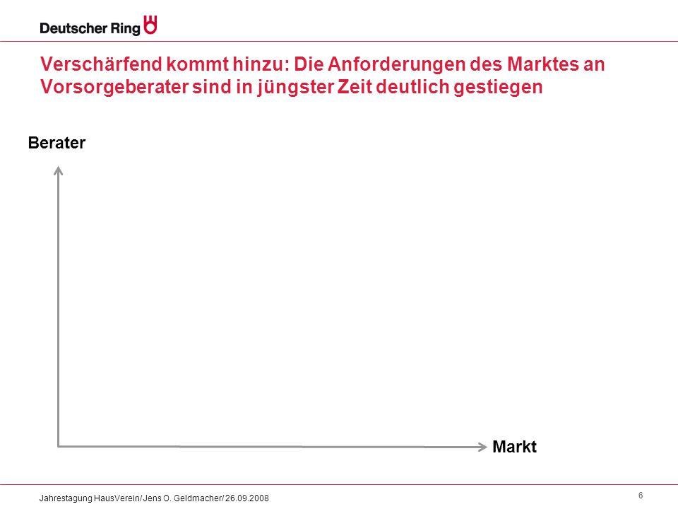 6 Jahrestagung HausVerein/ Jens O. Geldmacher/ 26.09.2008 Verschärfend kommt hinzu: Die Anforderungen des Marktes an Vorsorgeberater sind in jüngster