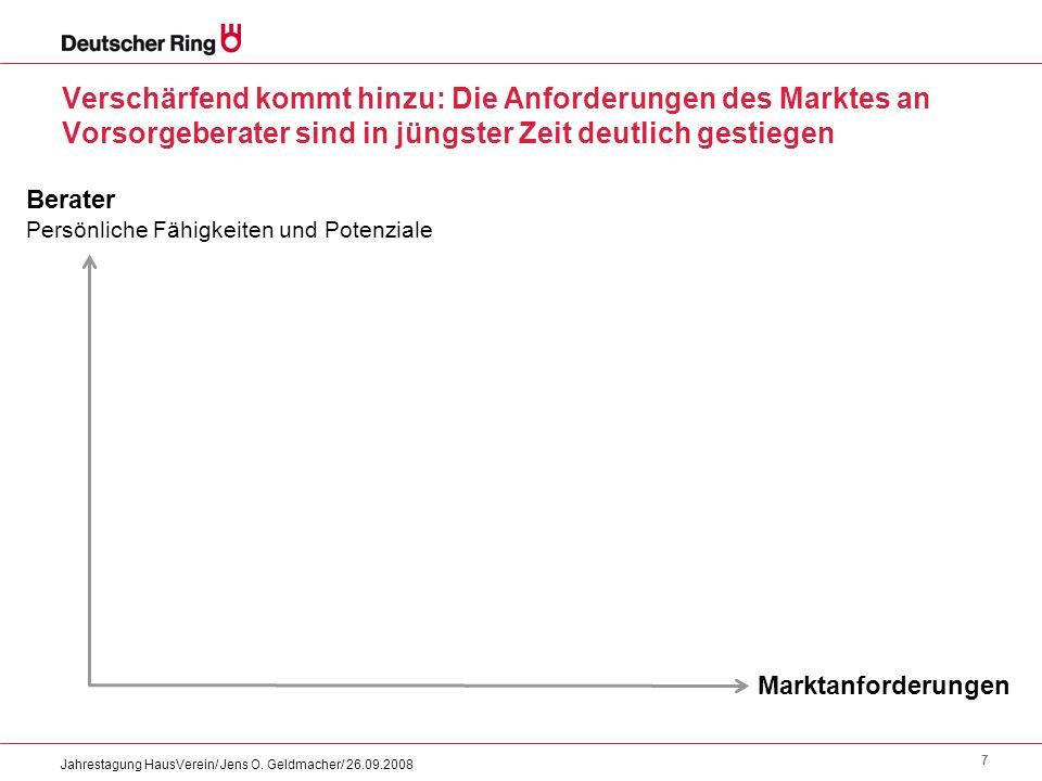 7 Jahrestagung HausVerein/ Jens O. Geldmacher/ 26.09.2008 Marktanforderungen Berater Persönliche Fähigkeiten und Potenziale Verschärfend kommt hinzu: