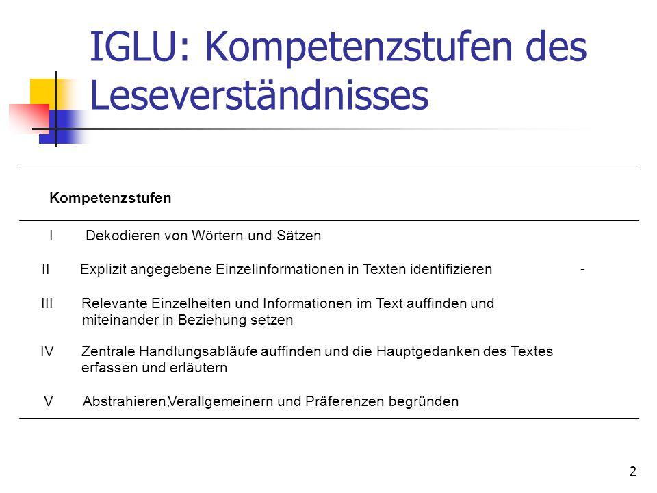 2 IGLU: Kompetenzstufen des Leseverständnisses Kompetenzstufen I Dekodieren von Wörtern und Sätzen II Explizit angegebene Einzelinformationen in Texte