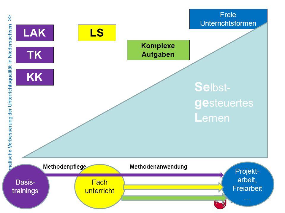Landesschulbehörde, Dezernat 1 > > Systematische Verbesserung der Unterrichtsqualität in Niedersachsen >> Das Prinzip der Lernspirale EA (Einzelarbeit) Erstes Beschäftigen mit der Sache  Informationsaufnahme in Ruhe Individuelles Arbeiten  Vorstrukturierung  Evtl.