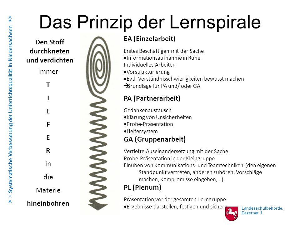 Landesschulbehörde, Dezernat 1 > > Systematische Verbesserung der Unterrichtsqualität in Niedersachsen >> Das Prinzip der Lernspirale EA (Einzelarbeit