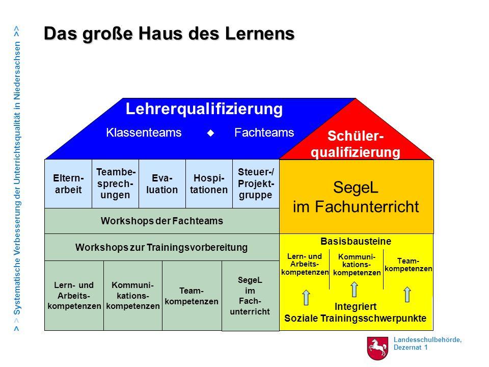 Landesschulbehörde, Dezernat 1 > > Systematische Verbesserung der Unterrichtsqualität in Niedersachsen >> Lern- und Arbeits- kompetenzen Lehrerqualifi