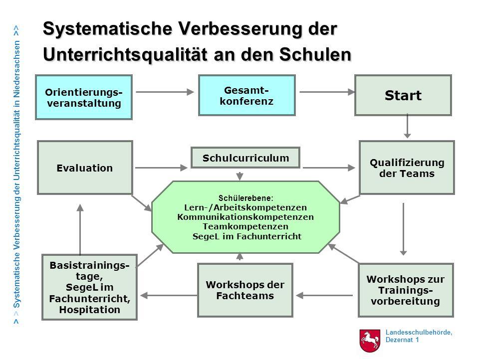 Landesschulbehörde, Dezernat 1 > > Systematische Verbesserung der Unterrichtsqualität in Niedersachsen >> Systematische Verbesserung der Unterrichtsqu