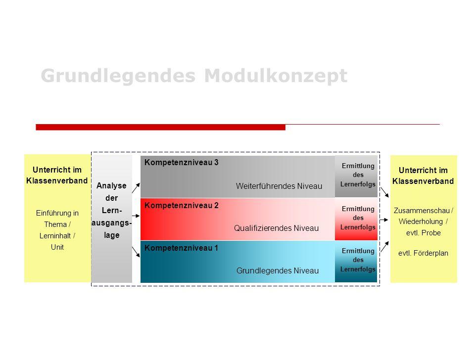 Grundlegendes Modulkonzept Unterricht im Klassenverband Zusammenschau / Wiederholung / evtl. Probe evtl. Förderplan Kompetenzniveau 1 Kompetenzniveau