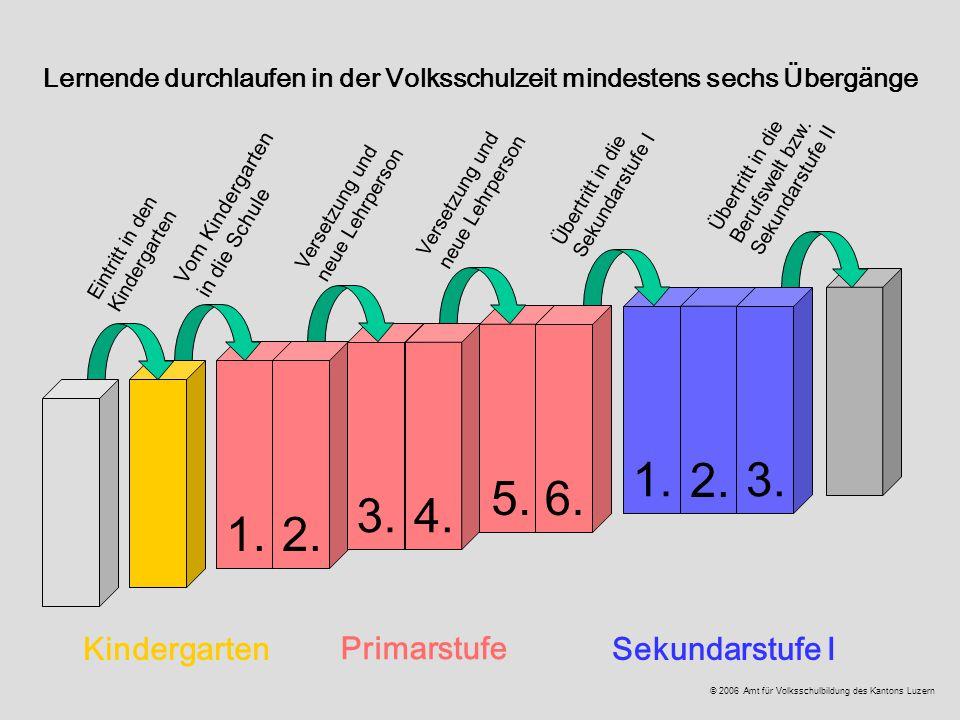 Kindergarten Primarstufe Sekundarstufe I 1.2. 3.4. 5.6. 1. 2. 3. Lernende durchlaufen in der Volksschulzeit mindestens sechs Übergänge Eintritt in den