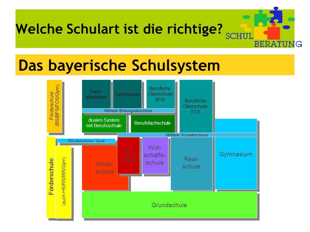 Welche Schulart ist die richtige? Das bayerische Schulsystem Mittel- schule Mittel- schule M- Zug M- Zug Wirt- schafts- schule Wirt- schafts- schule R