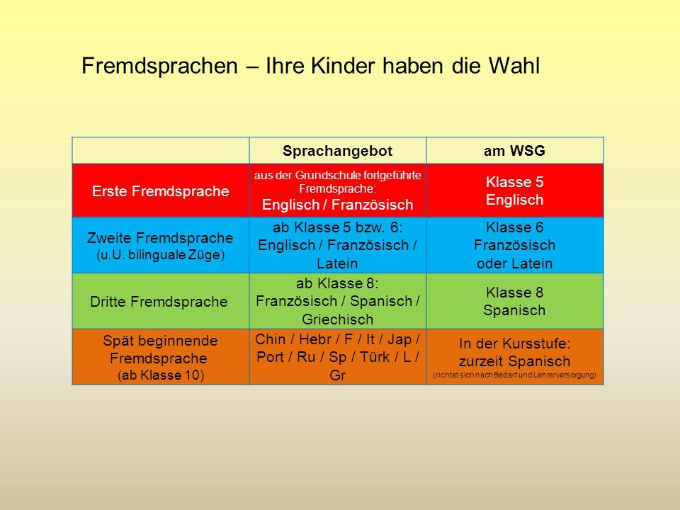 Fremdsprachen – Ihre Kinder haben die Wahl Sprachangebotam WSG Erste Fremdsprache aus der Grundschule fortgeführte Fremdsprache: Englisch / Französisc