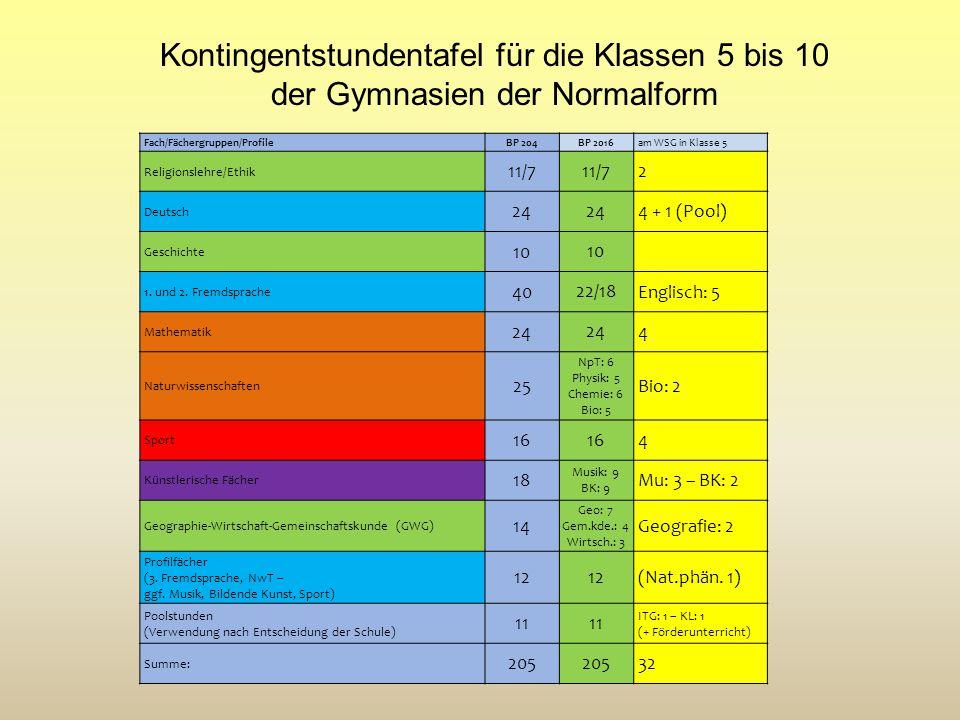 Kontingentstundentafel für die Klassen 5 bis 10 der Gymnasien der Normalform Fach/Fächergruppen/ProfileBP 204 BP 2016 am WSG in Klasse 5 Religionslehr