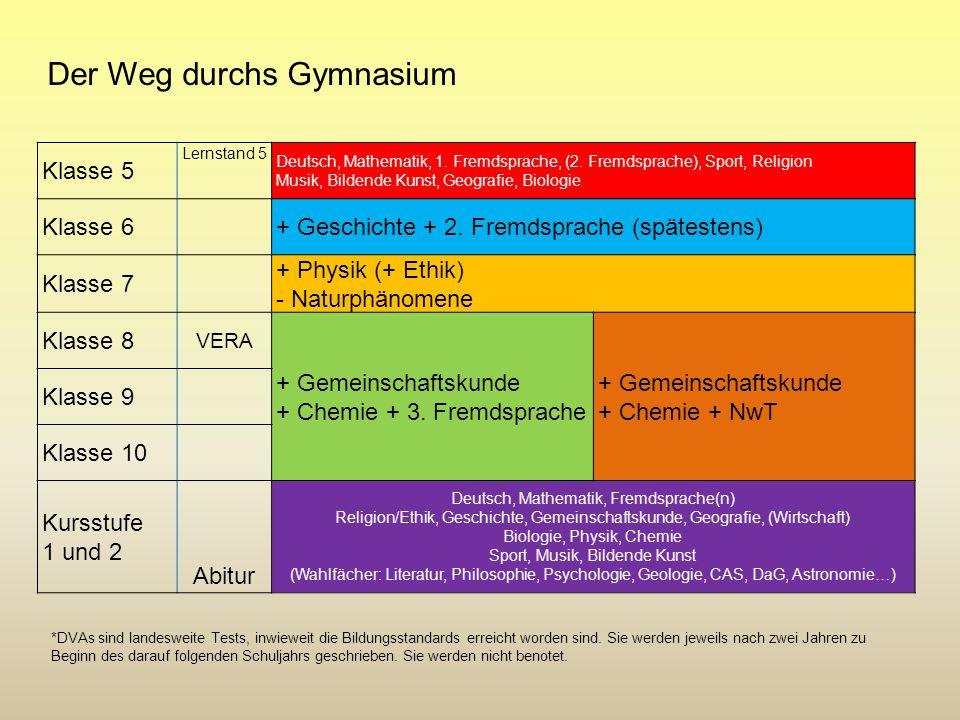 Klasse 5 Lernstand 5 Deutsch, Mathematik, 1. Fremdsprache, (2. Fremdsprache), Sport, Religion Musik, Bildende Kunst, Geografie, Biologie Klasse 6+ Ges