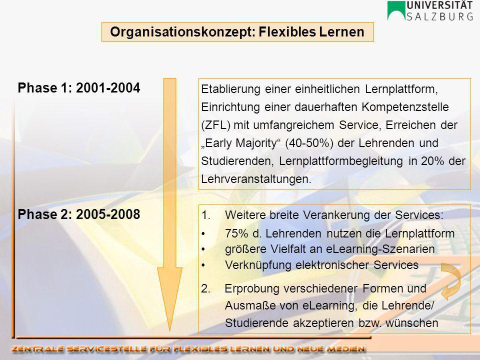 """Organisationskonzept: Flexibles Lernen Phase 1: 2001-2004 Phase 2: 2005-2008 Etablierung einer einheitlichen Lernplattform, Einrichtung einer dauerhaften Kompetenzstelle (ZFL) mit umfangreichem Service, Erreichen der """"Early Majority (40-50%) der Lehrenden und Studierenden, Lernplattformbegleitung in 20% der Lehrveranstaltungen."""
