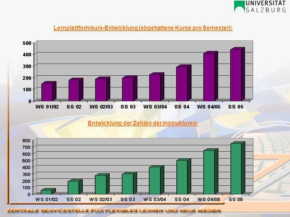 Lernplattformkurs-Entwicklung (abgehaltene Kurse pro Semester): Entwicklung der Zahlen der Instruktoren: