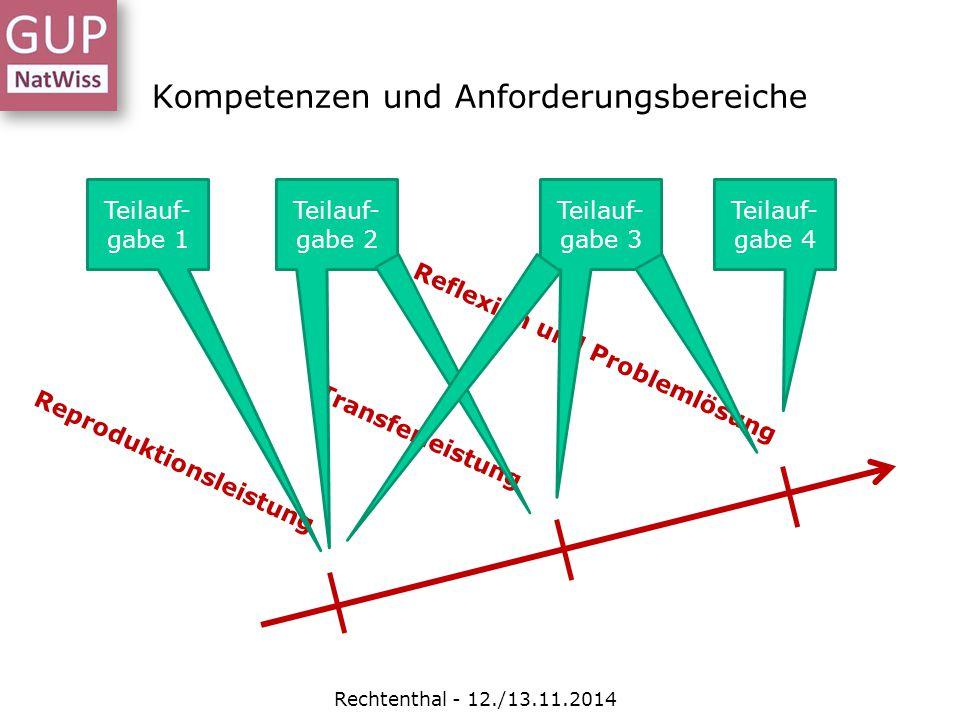 Kompetenzen und Anforderungsbereiche Rechtenthal - 12./13.11.2014 Reproduktionsleistung Transferleistung Reflexion und Problemlösung Teilauf- gabe 1 T